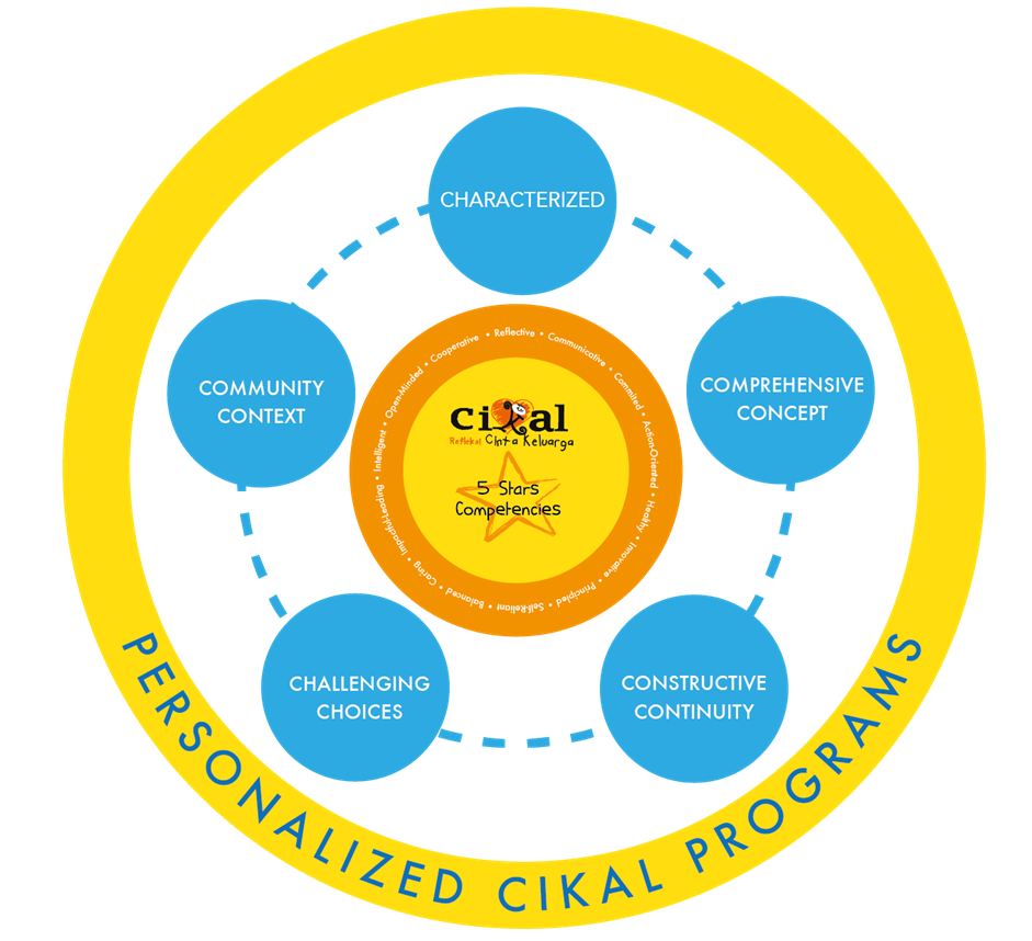 cikal curriculum circle